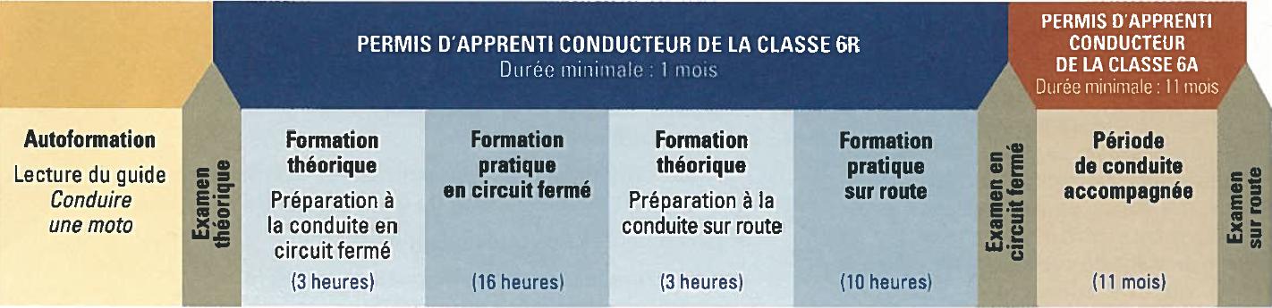 Processus du permis de la classe 6R